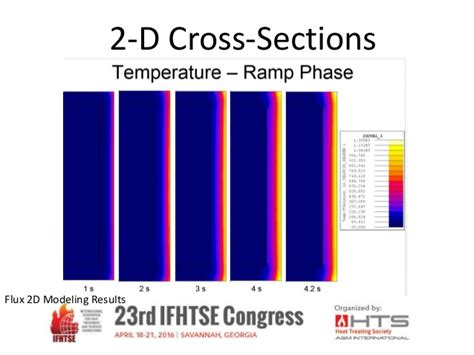 high temperature after c section modeling of the heating sequences of lightweight steel