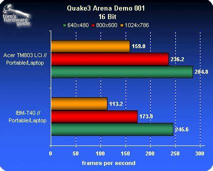 Travel Mate Gl open gl quake3 arena big boy acer travelmate 803 lci