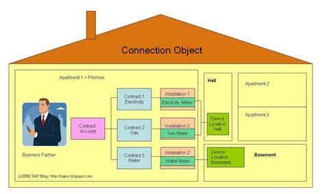 data house data house 28 images isu technical sap isu persuasive speech exles for high