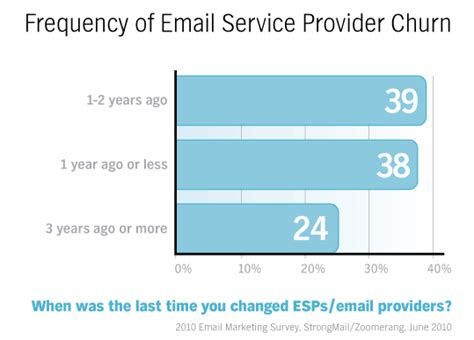 email service provider switching email service providers