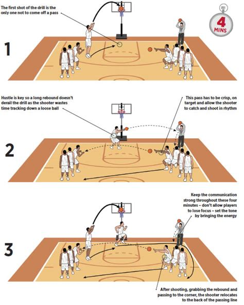 setting drills for one person rapid shooting basketball drill basketball coach