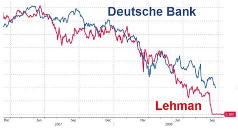 wechselkurs dollar deutsche bank usa wollen deutsche bank auf 14 mrd dollar verklagen eu