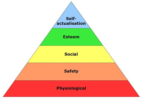 maslow need hierarchy theory abraham maslow hierarchy of needs