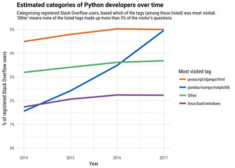 pattern recognition in python a chain reactor towards a brighter future it s python