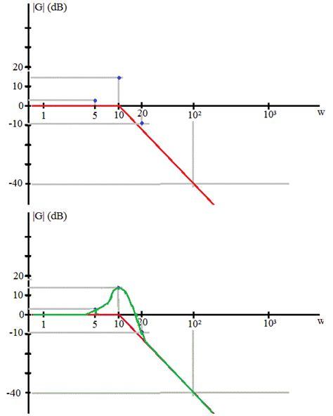 tracé diagramme de bode en ligne diagramme de bode forum de sciences physiques 269081