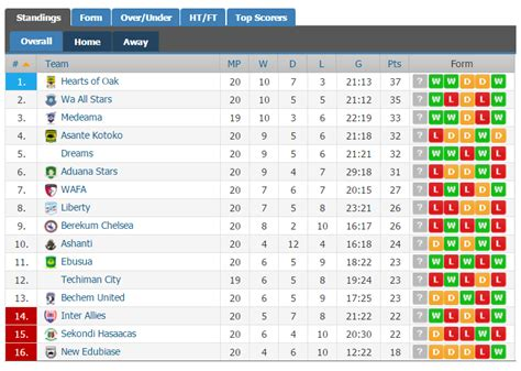 epl results and table standing ghana news ghana premier league week 20 review hearts