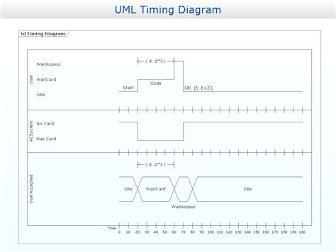 timing diagram software timing diagram uml2 0 professional uml drawing