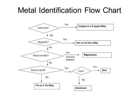 metal flowchart metal flowchart 28 images metals and non metals metal