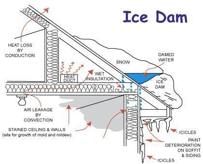 Roof Rake Prevent Dams Best Dams Why And What To Do And What To Avoid Wolpert Insurance