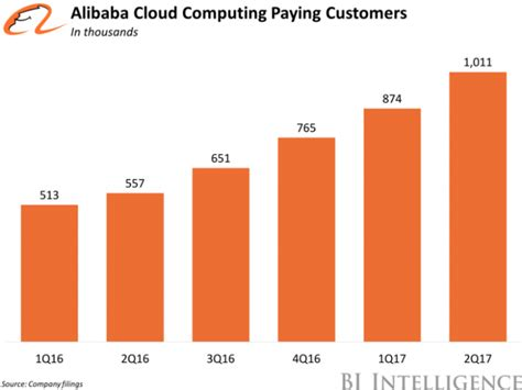 alibaba revenue model alibaba s cloud base doubles in just 12 months business
