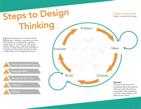 design thinking design thinking 5 steps images