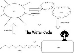 the color of water pdf free water cycle diagram diagram site