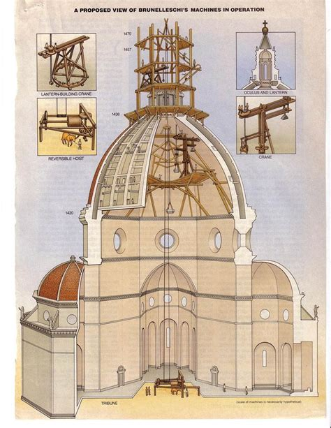 domed section of a church section of the dome of santa maria del fiore 1420 36