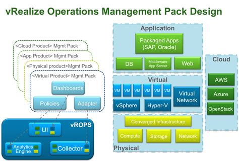 vrealize operations vmware code