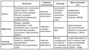 Community Table Well Suited Organization To Open Innovation Empirical