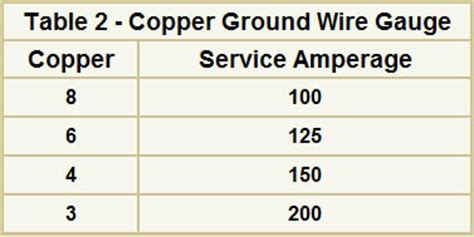 ground wire size chart selecting the proper size welding