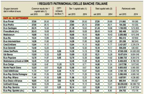 classifica rating banche italiane quelle 15 banche cooperative a rischio next quotidiano