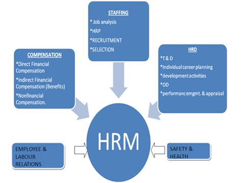 Scope Of Llb With Mba by What Is The Scope Of Hrm Objectives Function