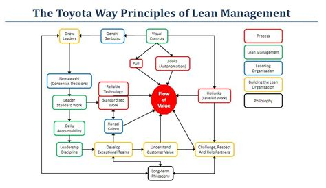 The Toyota Way Pdf Towards Lean The Toyota Way 14 Principles In Relation