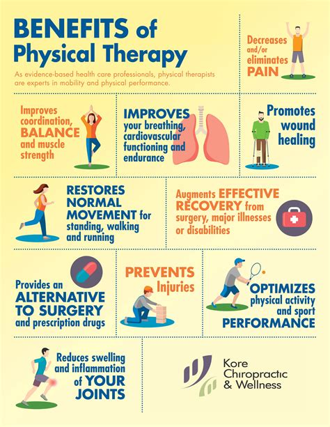 Infographic Benefits Of Physicaltherapy As Evidence