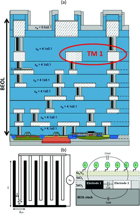 stacked inductors and transformers in cmos technology label free sensing of creatinine using a 6 ghz cmos near field dielectric immunosensor analyst
