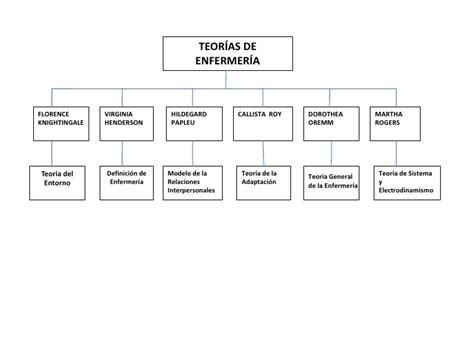 mapa conceptual modelos y teorias en enfermeria mapa conceptual de teor 237 as de enfermer 237 a