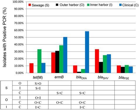 Setting Table Frontiers Detection Of Multi Drug Resistant Escherichia