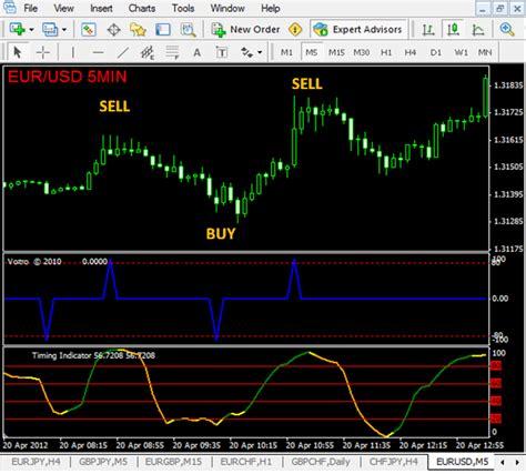 best swing trading indicators best forex indicators for swing trading emugepavo web