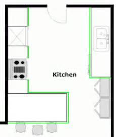 Basic Kitchen Layout Options The Peninsula Kitchen Layout