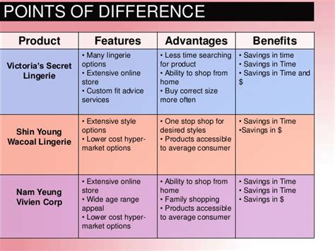 product features and benefits template s secret south korean market entry strategy
