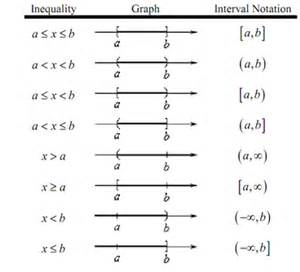Interval Notation Infinity Interval Notation Interval Notation The Next Topic That