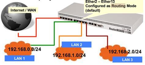 Dan Jenis Router pengertian dan jenis jenis routing mustofa robi