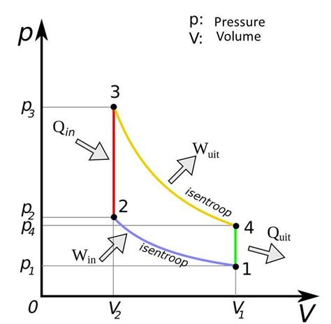 otto cycle ts diagram otto cycle ts diagram 28 images why is the slope of