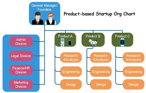 Startup Organizational Chart Template Org Chart For Business Org Charting