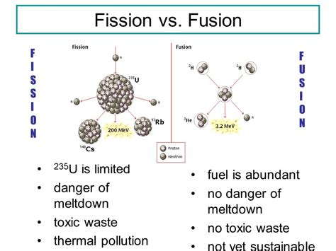 Fission Vs Fusion Nuclear Chemistry Ppt