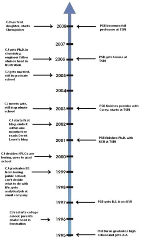 helen keller biography timeline the miracle worker timeline and interview process