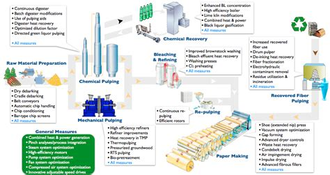 Pulp And Paper Process - pulp and paper industrial efficiency technology measures