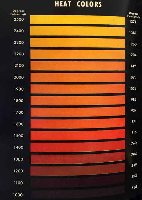 s temp thermal radiation how heated metal colors relate do black color at the same