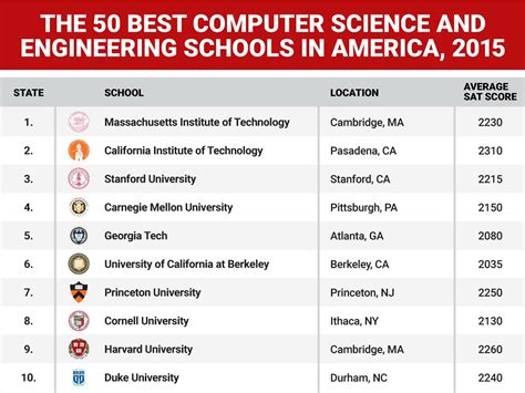 Best Value Mba School In America by Best Computer Science And Engineering Schools In Us