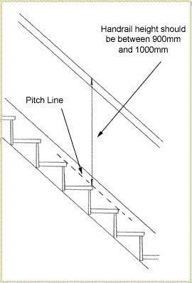 Banister Regulations by How To Install Handrails On A Wall