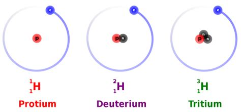 Lithium Number Of Protons by Lithium Symbol And Number Of Protons Choice Image Free