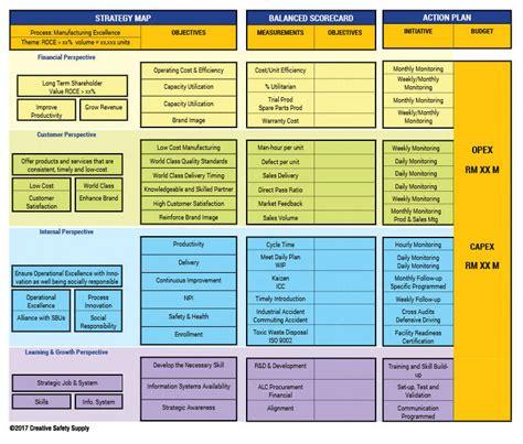 hr balanced scorecard template how can a balanced scorecard help your facility