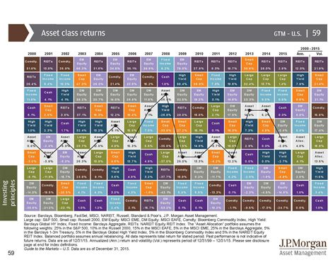 mimi s cathedral quilt and asset class performance