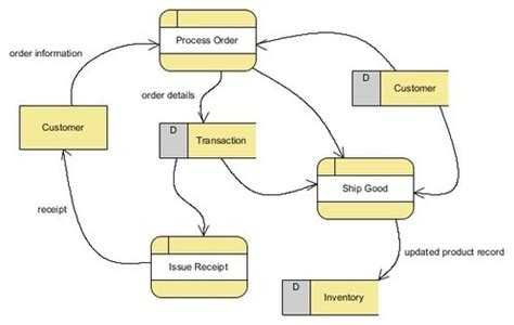 data flow diagram tutorial tutorial on how to draw a data flow diagram df