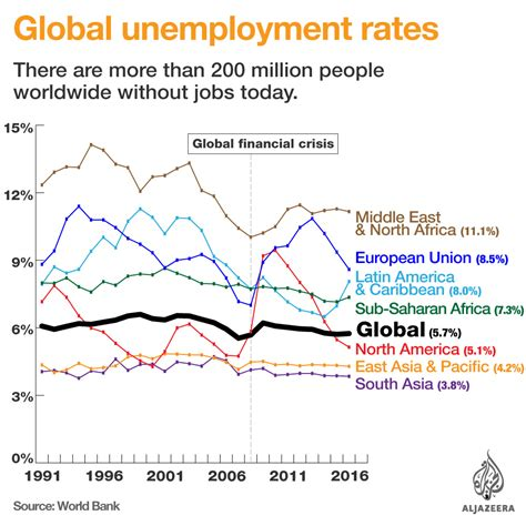unemployment middle east and africa what is the unemployment rate in your country al jazeera