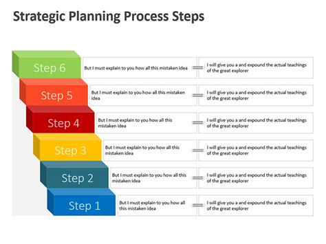 strategic planning process template process flow diagram editable powerpoint presentation