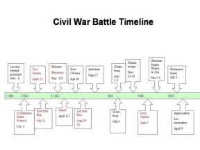 us civil war timeline map 78 images about civil war on color codes
