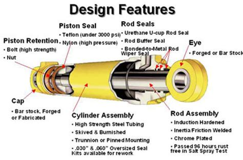 design and manufacturing of hydraulic cylinders pdf winters hydraulic services ltd www wintershydraulic com