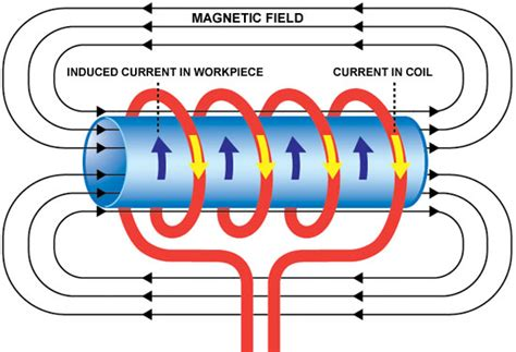 electromagnetic induction and ac cfalcondata this site is the bee s knees