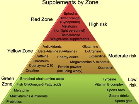 Suplemen Zone smart about supplements gt u s air forces central command